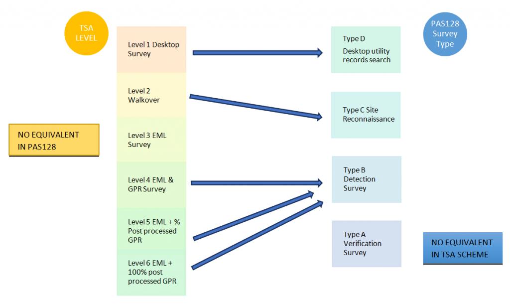 PAS128 vs TSA diagram